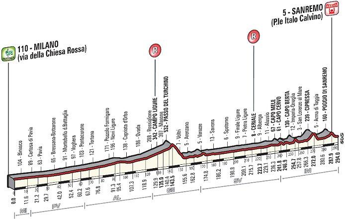 Ancien tracé Milan San Remo pour 2014