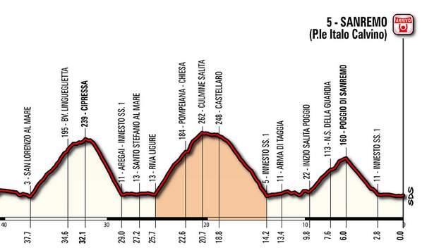 Final Milan San Remo avec Pompeiana