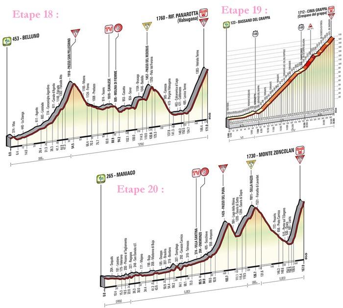 Le triptyque final de ce Giro 2014