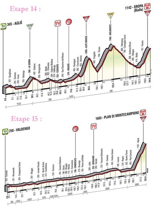 Le Giro prend de l'altitude en rendant hommage à Marco Pantani