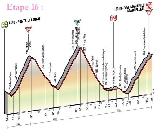 L'étape reine vers le Val Martelo via Stelvio et Gavia