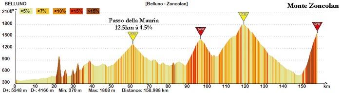 Changement de départ au profit de Belluno et passage par la Mauria