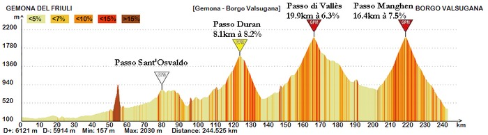 Dernière étape marathon avec une arrivée en descente après le Manghen