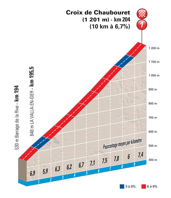 Un pied roulant, les pourcentages au sommet, soit le schéma pour une course réduite aux derniers hectomètres