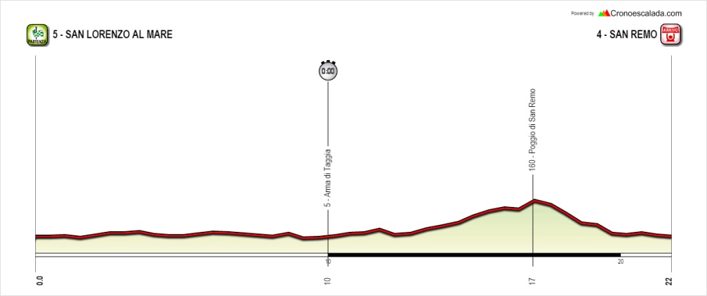 Notre alternative à l'étape 01 emprunte le Poggio (http://www.openrunner.com/index.php?id=4708623)