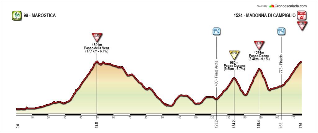 Notre étape 15 est durcie par le passage du Passo della Vena et de l'ajout du Passo Durone