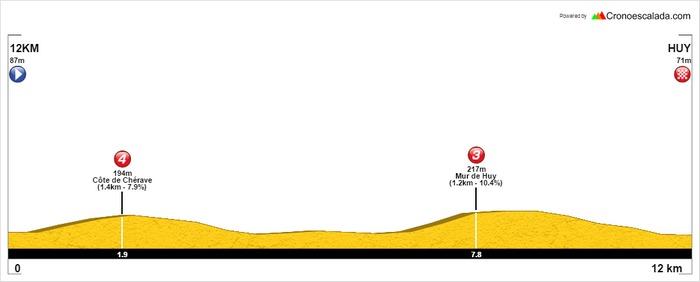 L'arrivée à Huy ne se fait plus sur le célèbre Mur mais 4km plus loin !