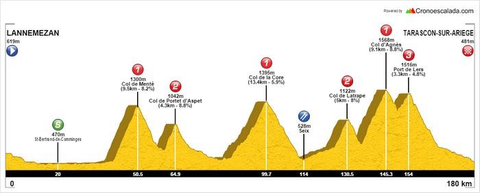 Exit Beille au profit d'une étape toboggan en direction de l'Ariège