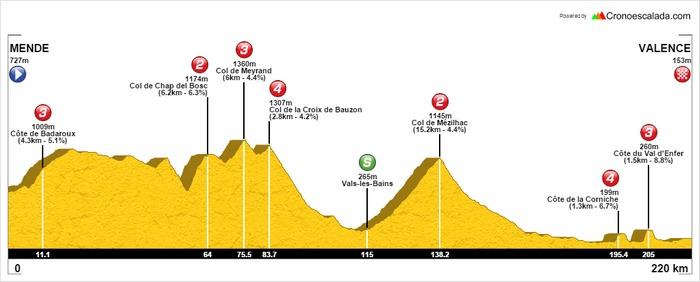 L'étape est durcie et emprunte le coeur de l'Ardèche